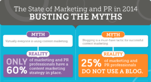 The state of marketing and PR in 2014