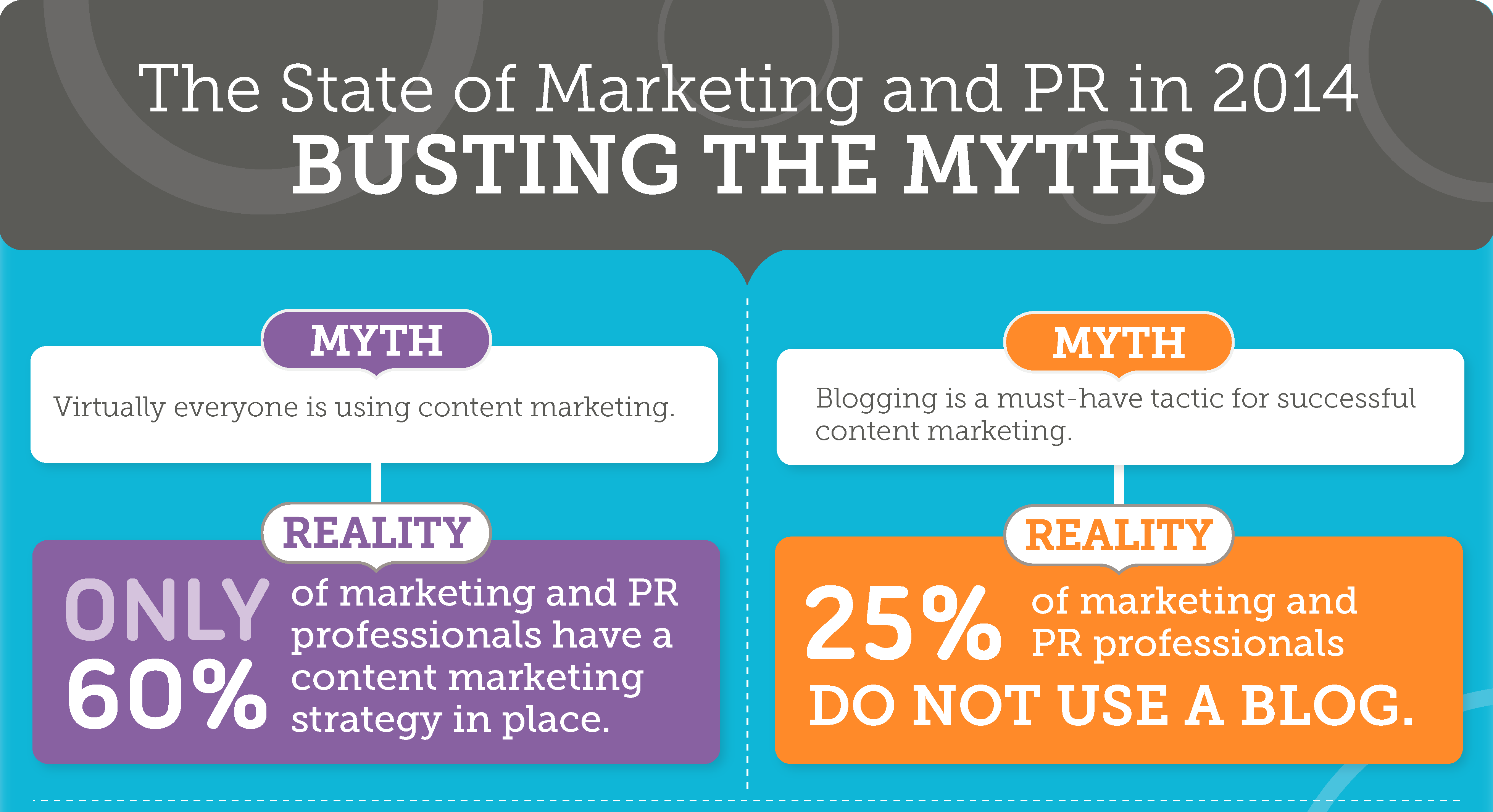 The State of Marketing and PR