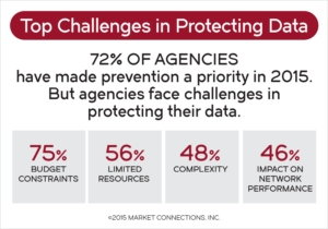 Top Challenges in Protecting Data