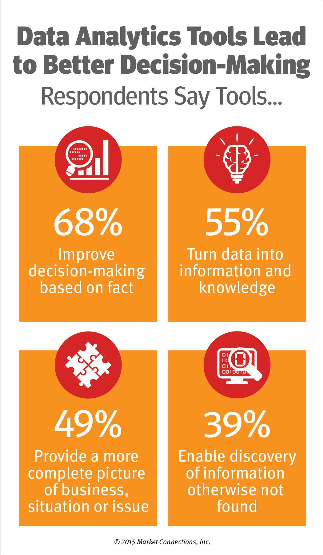 Big Data Deliver Big Benefits
