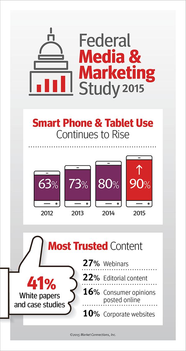 Federal Media & Marketing Study 2015