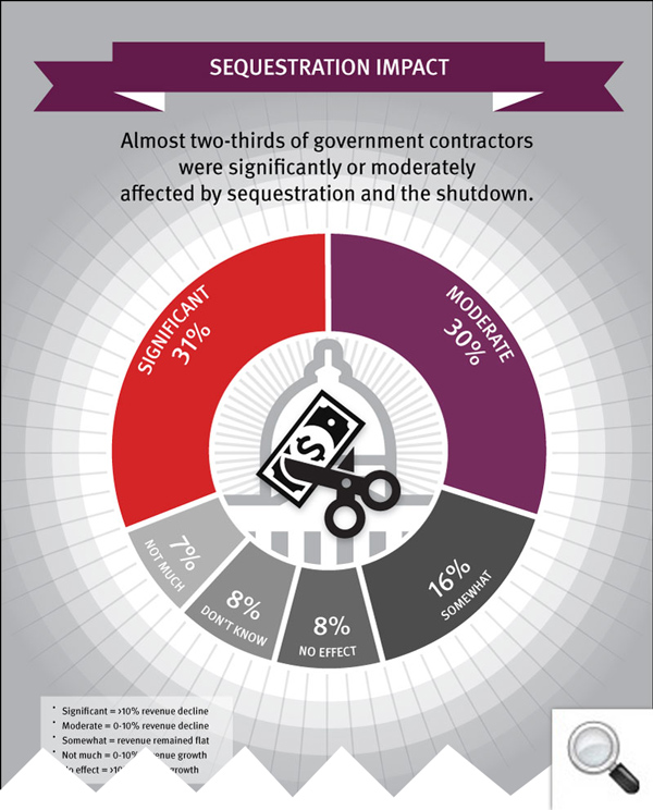 Sequestration and Government Shutdown Negatively Impacting Majority of Government Contractors: