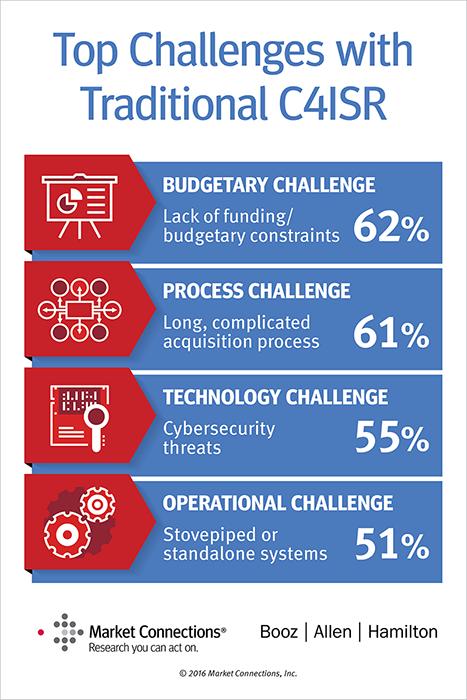 Integrated C4ISR through Enterprise Integration