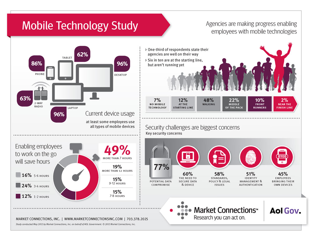 Mobile Technology Study
