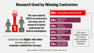 Research used by Winning Contractors