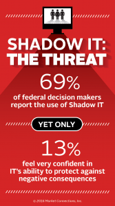Technology Trends: Shadow IT, Mobile, Shared Services