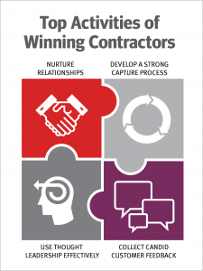 Top Activities of Winning Contractors