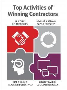 Top Activities of Winning Contractors
