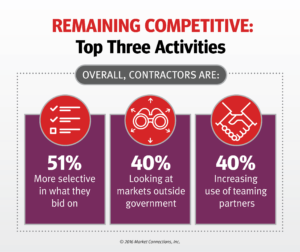 strategies to remain competitive