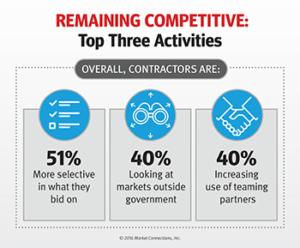 Top 3 Activities