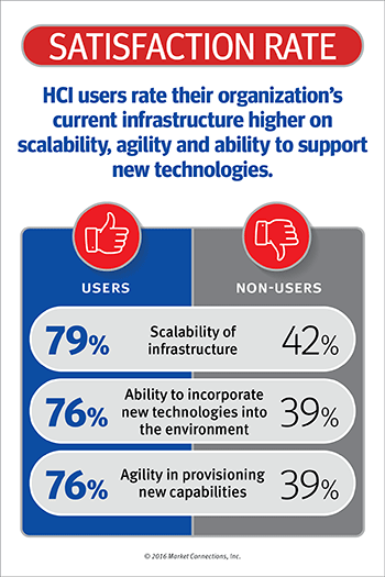 Hyperconverged Infrastructure: