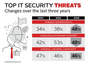 Top IT Security Threats
