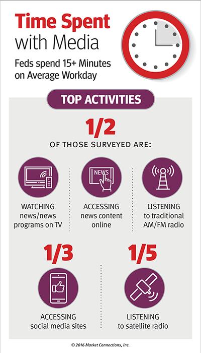 Federal Media & Marketing Study 2016