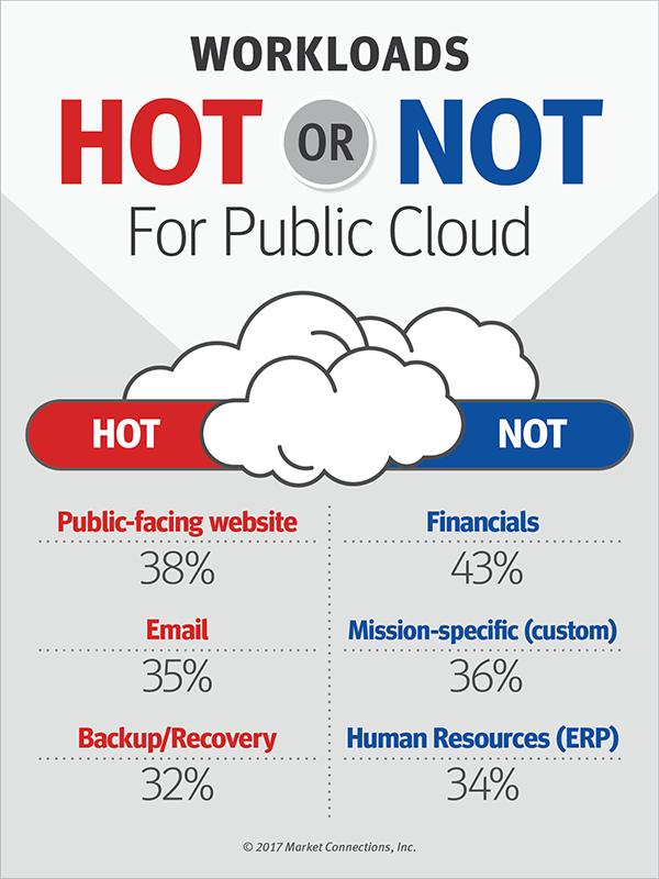 The Enterprise Cloud Balancing Act