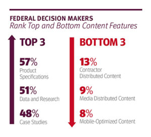 Federal Media Content Review 2017 infographic