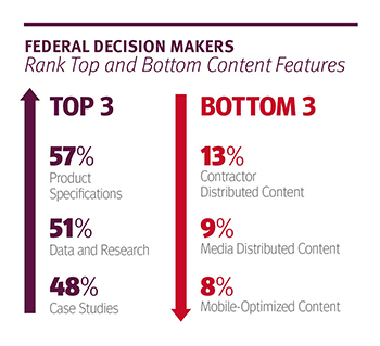 Federal Content Marketing Review 2017
