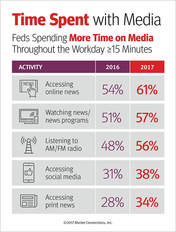 Federal Media & Marketing Study 2017