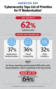 Cybersecurity Tops Lists of Priorities for IT Modernization