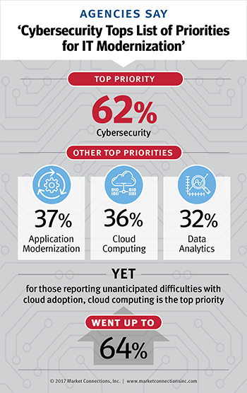 The State of Affairs of Federal IT Modernization