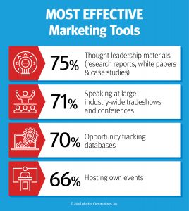 most effective marketing tools