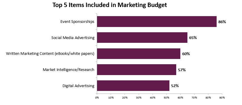 2018 Federal Government Contractor Study: Top 5 Items in Marketing Budget