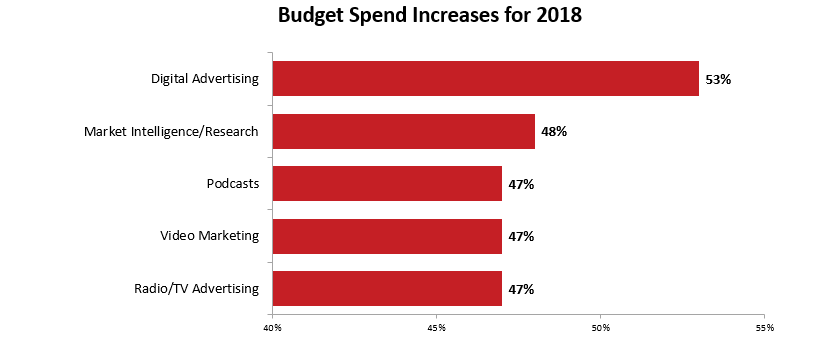 2018 Federal Government Contractor Study: Marketing Budget Spend Increases
