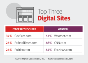 Top digital sites