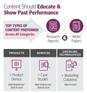 Content should educate & show past performance
