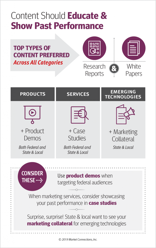Results example from Market Connections' 2019 Content Marketing Review: Federal & Beyond