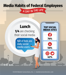 Social Media Use Among Federal Employees
