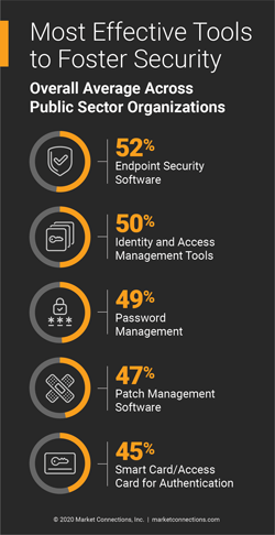 Complex IT Environments Make Cybersecurity More Difficult for Federal, State, Local, and Education Organizations