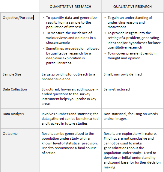 qualitative vs quantitative market research Read an overview of different types of market research, including primary  research, secondary research, qualitative research and quantitative.