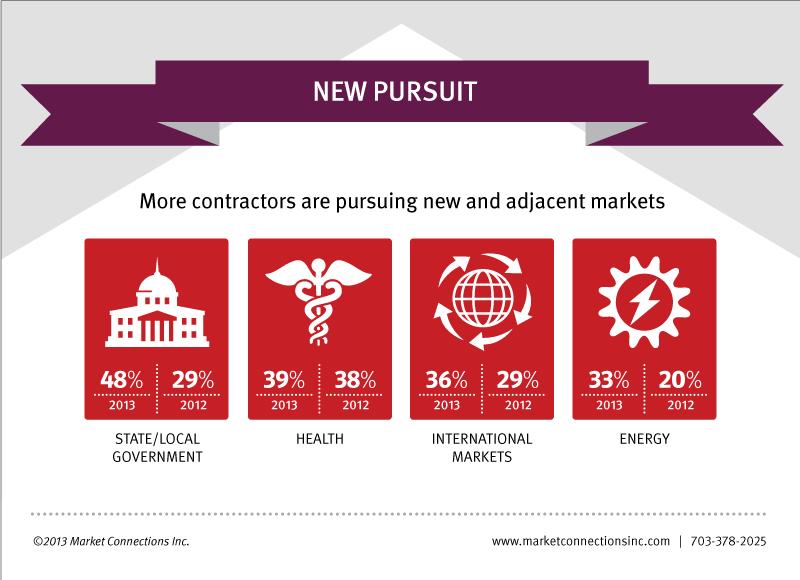 New Pursuit & Adjacent Markets